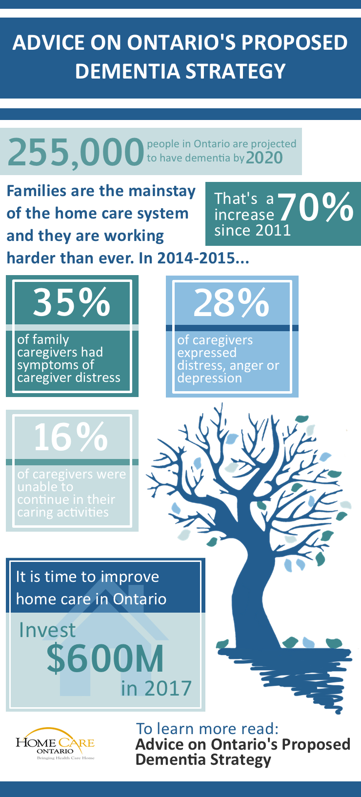 Infographic (Dementia for Web_1 link to report)